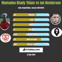 Mamadou Khady Thiam vs Ian Henderson h2h player stats