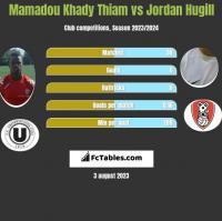 Mamadou Khady Thiam vs Jordan Hugill h2h player stats