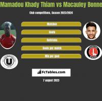 Mamadou Khady Thiam vs Macauley Bonne h2h player stats