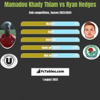 Mamadou Khady Thiam vs Ryan Hedges h2h player stats