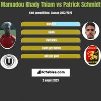 Mamadou Khady Thiam vs Patrick Schmidt h2h player stats