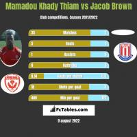 Mamadou Khady Thiam vs Jacob Brown h2h player stats