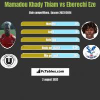 Mamadou Khady Thiam vs Eberechi Eze h2h player stats