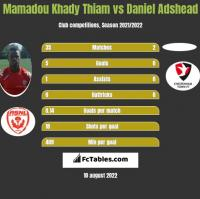 Mamadou Khady Thiam vs Daniel Adshead h2h player stats