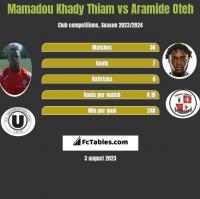 Mamadou Khady Thiam vs Aramide Oteh h2h player stats