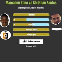 Mamadou Kone vs Christian Santos h2h player stats