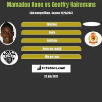 Mamadou Kone vs Geoffry Hairemans h2h player stats
