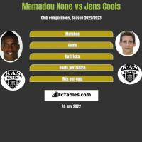 Mamadou Kone vs Jens Cools h2h player stats