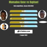 Mamadou Kone vs Raphael h2h player stats