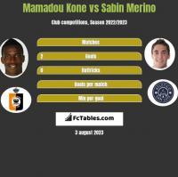 Mamadou Kone vs Sabin Merino h2h player stats