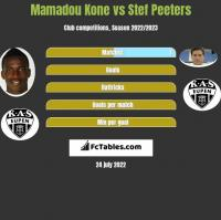 Mamadou Kone vs Stef Peeters h2h player stats