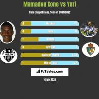 Mamadou Kone vs Yuri h2h player stats