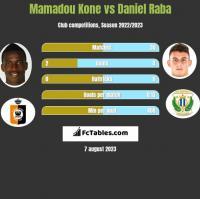 Mamadou Kone vs Daniel Raba h2h player stats