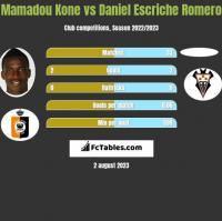 Mamadou Kone vs Daniel Escriche Romero h2h player stats