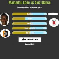 Mamadou Kone vs Alex Blanco h2h player stats