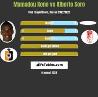Mamadou Kone vs Alberto Soro h2h player stats
