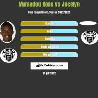Mamadou Kone vs Jocelyn h2h player stats