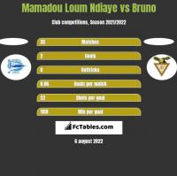 Mamadou Loum Ndiaye vs Bruno h2h player stats