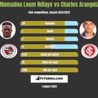 Mamadou Loum Ndiaye vs Charles Aranguiz h2h player stats