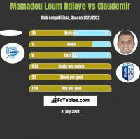 Mamadou Loum Ndiaye vs Claudemir h2h player stats