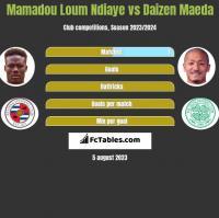 Mamadou Loum Ndiaye vs Daizen Maeda h2h player stats