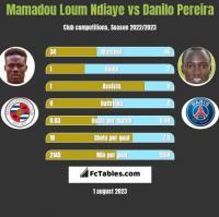 Mamadou Loum Ndiaye vs Danilo Pereira h2h player stats