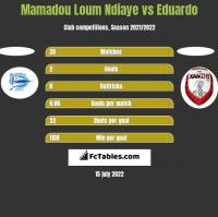 Mamadou Loum Ndiaye vs Eduardo h2h player stats