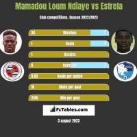 Mamadou Loum Ndiaye vs Estrela h2h player stats