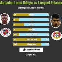 Mamadou Loum Ndiaye vs Exequiel Palacios h2h player stats
