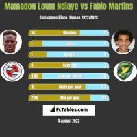 Mamadou Loum Ndiaye vs Fabio Martins h2h player stats