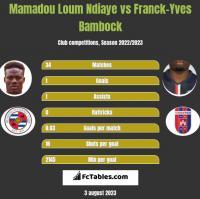 Mamadou Loum Ndiaye vs Franck-Yves Bambock h2h player stats