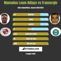 Mamadou Loum Ndiaye vs Fransergio h2h player stats