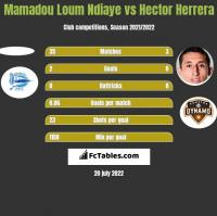 Mamadou Loum Ndiaye vs Hector Herrera h2h player stats