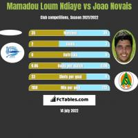 Mamadou Loum Ndiaye vs Joao Novais h2h player stats