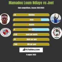 Mamadou Loum Ndiaye vs Joel h2h player stats