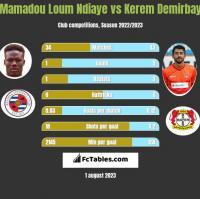 Mamadou Loum Ndiaye vs Kerem Demirbay h2h player stats