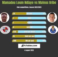 Mamadou Loum Ndiaye vs Mateus Uribe h2h player stats