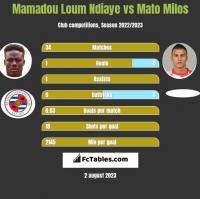 Mamadou Loum Ndiaye vs Mato Milos h2h player stats
