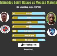 Mamadou Loum Ndiaye vs Moussa Marega h2h player stats