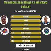 Mamadou Loum Ndiaye vs Nwankwo Obiorah h2h player stats