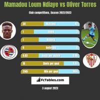Mamadou Loum Ndiaye vs Oliver Torres h2h player stats