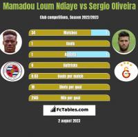 Mamadou Loum Ndiaye vs Sergio Oliveira h2h player stats