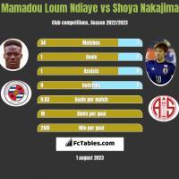 Mamadou Loum Ndiaye vs Shoya Nakajima h2h player stats