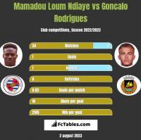 Mamadou Loum Ndiaye vs Goncalo Rodrigues h2h player stats