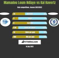 Mamadou Loum Ndiaye vs Kai Havertz h2h player stats