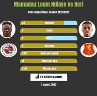 Mamadou Loum Ndiaye vs Heri h2h player stats