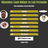 Mamadou Loum Ndiaye vs Luiz Fernando h2h player stats