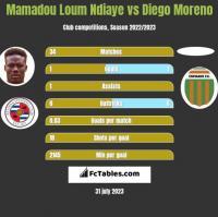 Mamadou Loum Ndiaye vs Diego Moreno h2h player stats