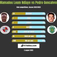 Mamadou Loum Ndiaye vs Pedro Goncalves h2h player stats