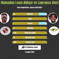 Mamadou Loum Ndiaye vs Lawrance Ofori h2h player stats